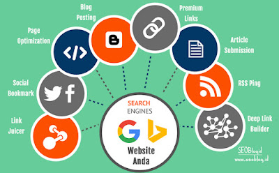SEO Off Page: Meningkatkan Rangking Website dan Popularitas | SEOBlog.id