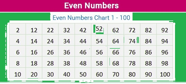 Print 1 To 50 Even Numbers