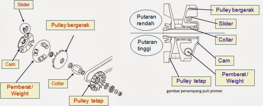 SOALOtomotif Materi SMK TSM Transmisi Otomatis CVT