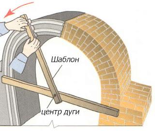 Вытягивание тяг арок