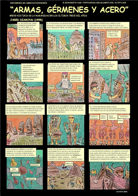 "CÓMIC EN COLOR: Resumen del libro ""Armas, gérmenes y acero"", de Jared Diamond (1998) // by E.V.Pita (20189"