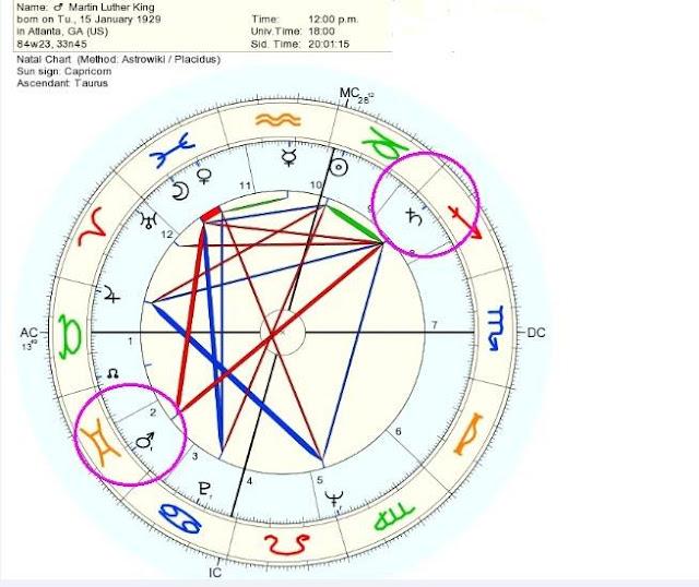 carta natal martin luther king, marte oposición saturno, aspectos marte saturno, planetas casas astrológicas aspectos, aspectos planetarios, oposición cuadratura trigono astrología