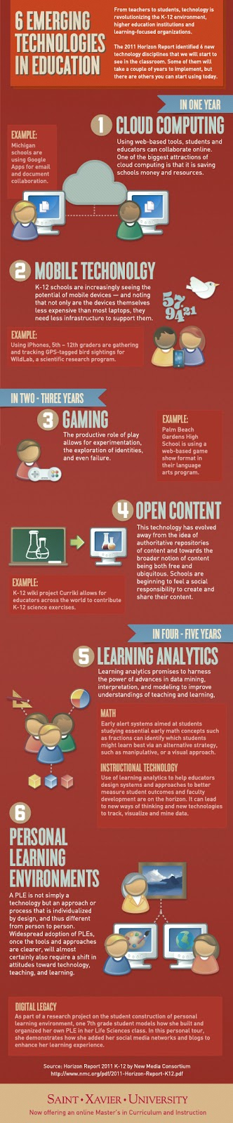6 Emerging Trends in Higher Education - http://www.peterpappas.com/images//2012/02/six-emerging-technologies-in-education.jpg
