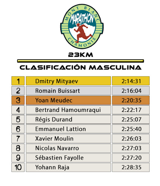 Clasificación Masculina 23K - Marathon du Mont Blanc