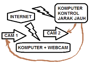 Buat CCTV Murah dengan Webcam