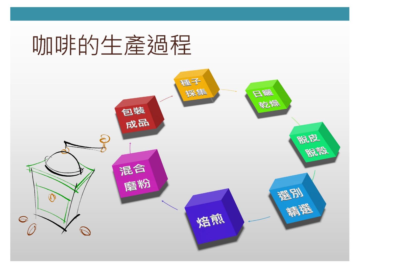 辦公室應用軟體學習網誌: EX10: Coffee簡報-PowerPoint表格與圖表設計