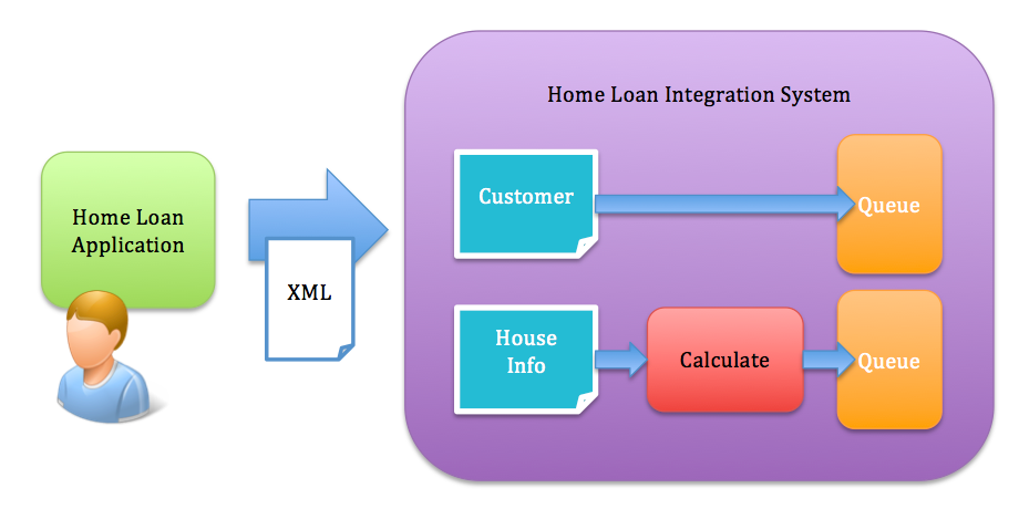 Red Hat JBoss Fuse - Getting Started, Home Loan Demo Part 1 - DZone
