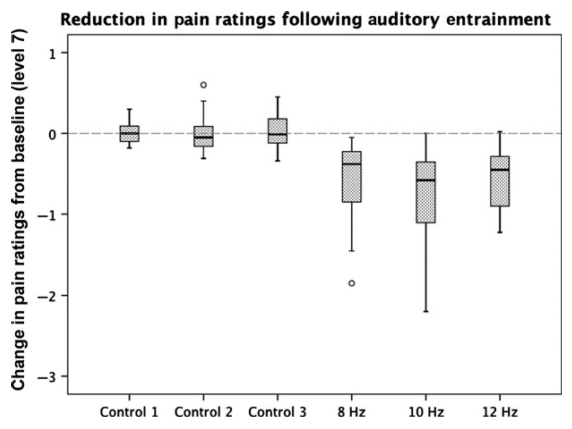 図:疼痛緩和に効くバイノウラルビート周波数