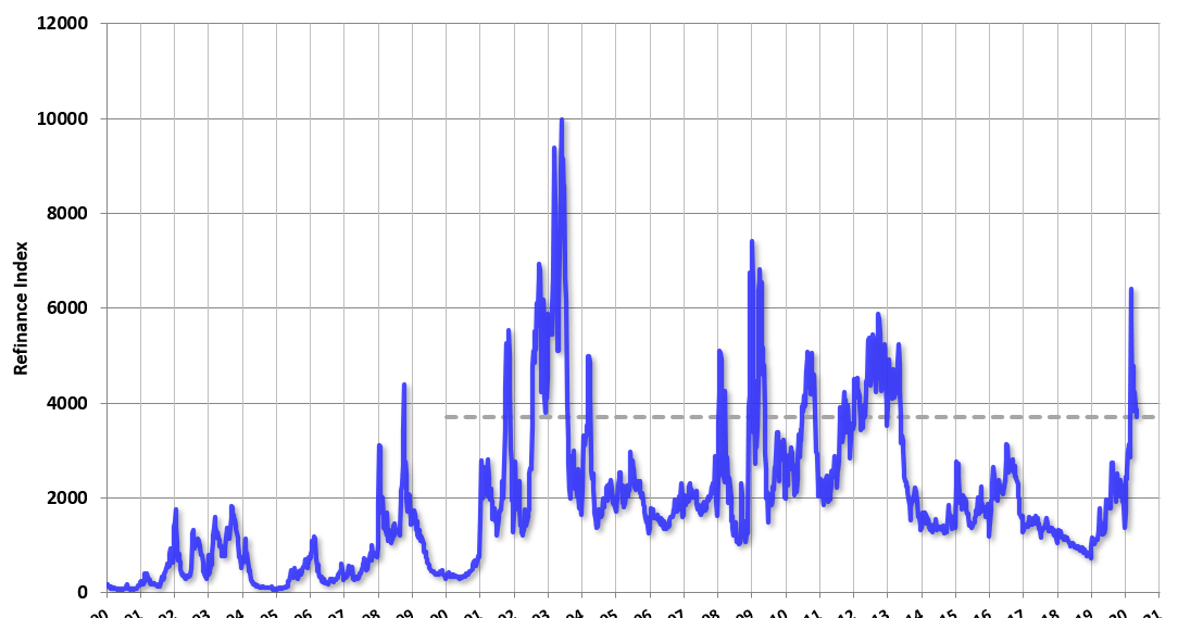 MBA: Mortgage Applications Elevated A diminutive bit, Grasp Applications up 11% Week over Week thumbnail