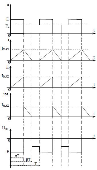 Forme d'ondes des principales grandeurs d'un Hacheur série pour une charge R-L-Ec Conduction discontinue