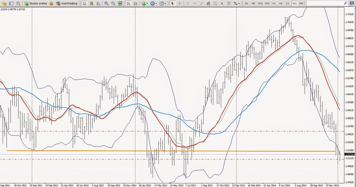 leggere grafici di trading