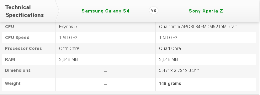 Compare Mobile Phones: Samsung Galaxy S4 vs Sony Xperia Z