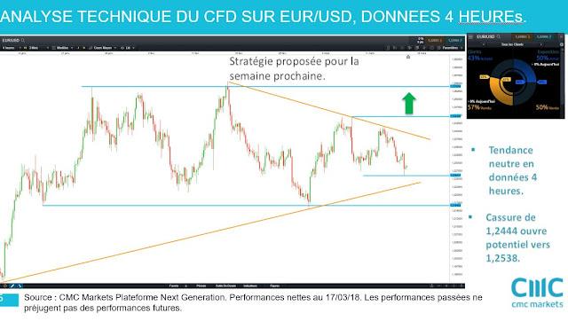Analyse technique $eurusd [17/03/18]