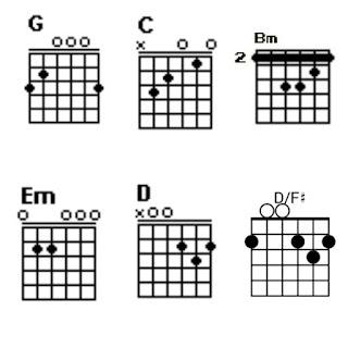 Chord G, C, Bm, Em, D, D/F#