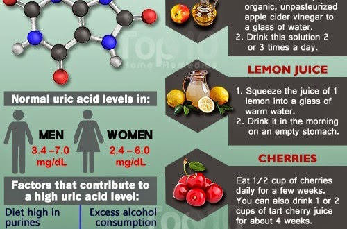 How to Control Uric Acid Levels in 10 Ways | 168 Daily