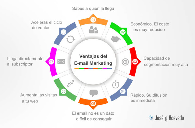 Cuál es la Ventaja del Software de Email Marketing