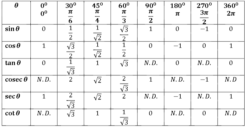 omtex classes  trigonometric table