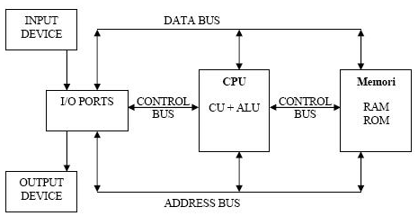 diagram blok struktur komputer
