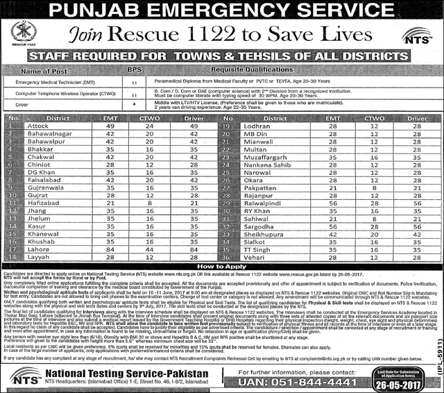 36 Cities Jobs in Punjab Emergency Service Rescue 1122 11 May 2017