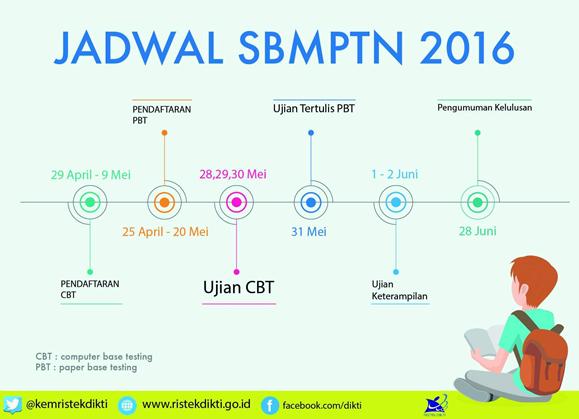 INFO PENDAFTARAN SBMPTN 2017-2018