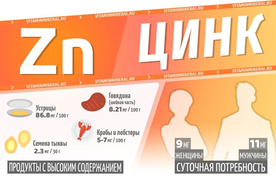 Цинк для организма — инфографика