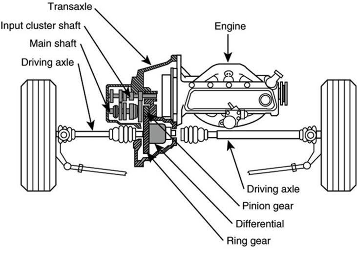 the auto rules: awd v. 4wd mg midget transmission diagram fwd transmission diagram