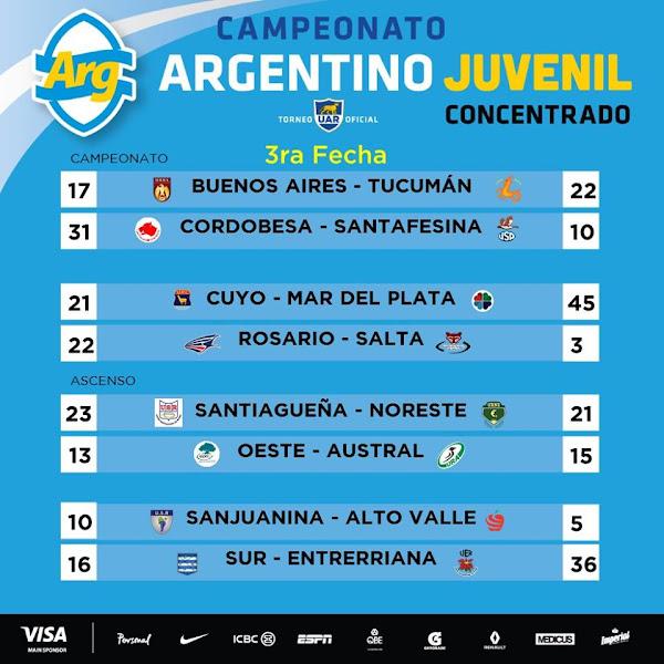 Resultados de la 3° fecha del #ArgentinoJuvenil