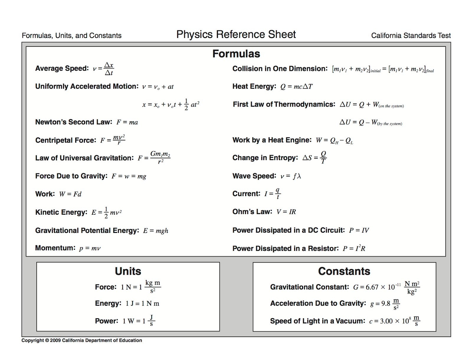 High School Physics Equations Cheat Sheet