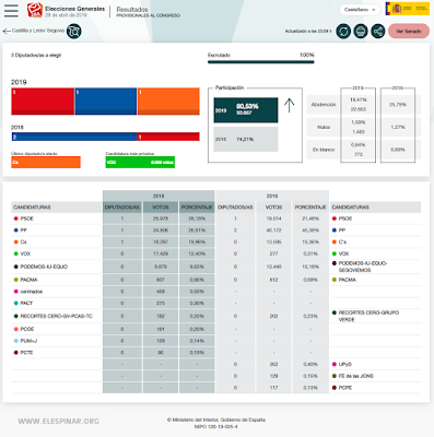 gráfico 2 Elecciones Generales en Segovia Congreso