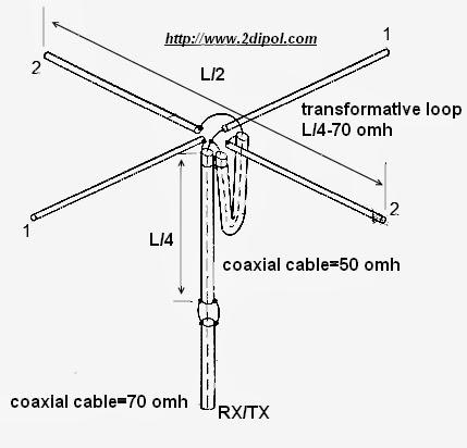 Ham Antenna Blog: cruciform dipole antenna