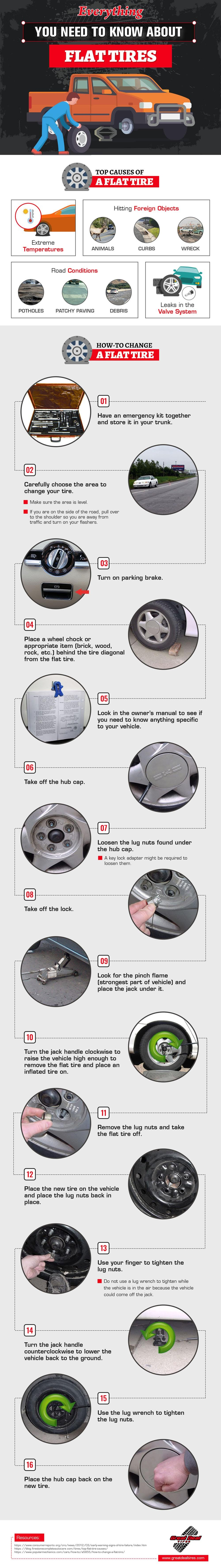 Everything You Need to Know About Flat Tires