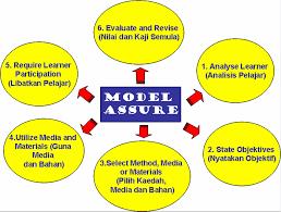 Model Pembelajaran Assure