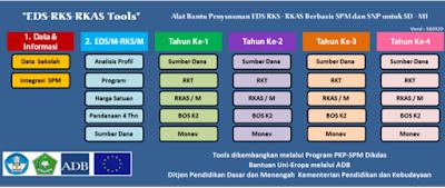Aplikasi Alat Bantu Penyusunan EDS RKS ke RKAS Bagi Sekolah Dasar