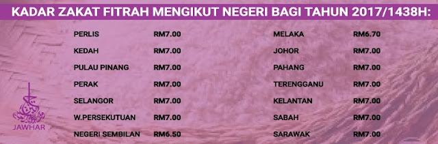 kadar zakat fitrah seluruh negeri malaysia 2017