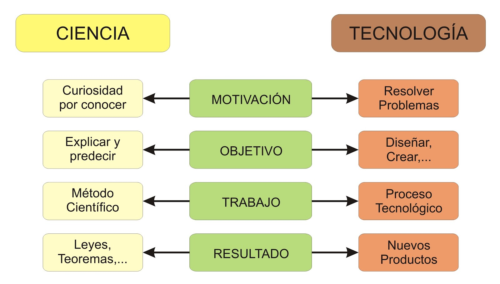 Search, Google and Tecnologia on Pinterest
