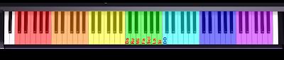 Distribución de los sonidos en OCTAVAS de Do