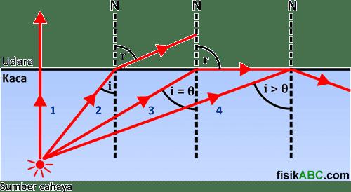 pengertian, konsep dan proses terjadinya pemantulan sempurna (total)
