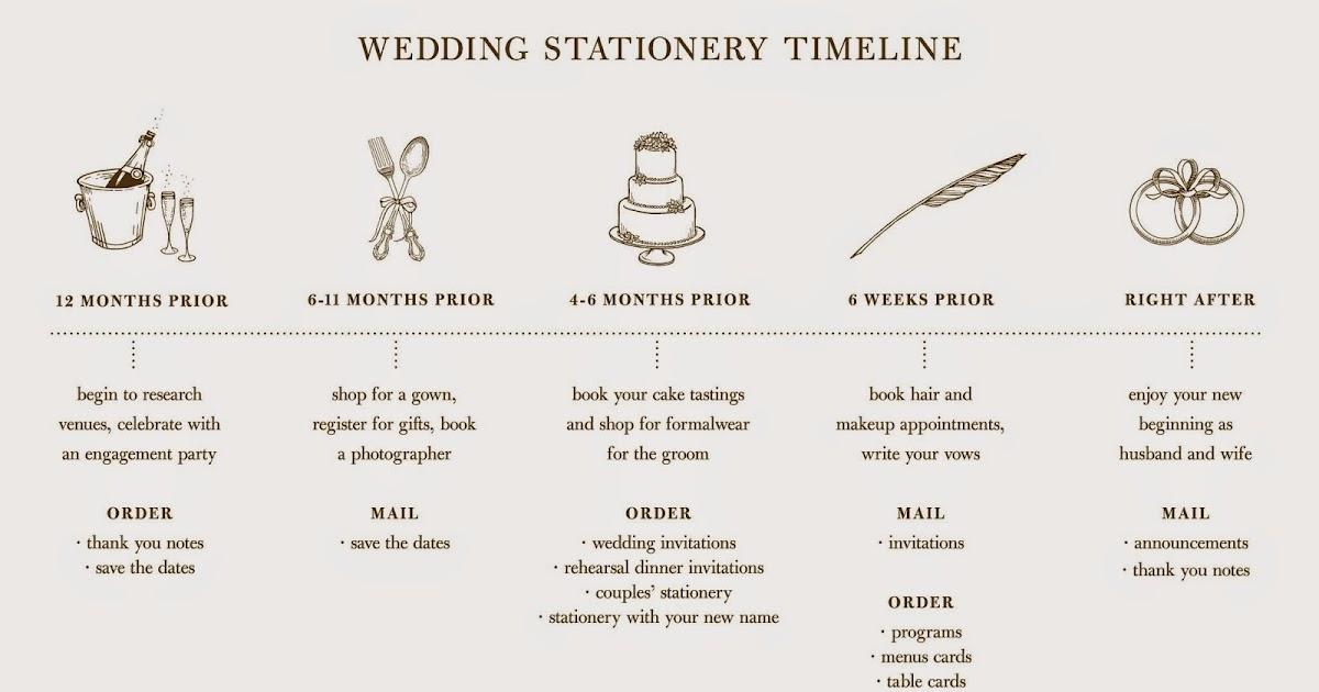 Wedding Invitations William Arthur: William Arthur Blog: Ordering Your Wedding Invitations