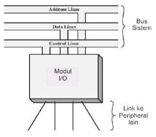 Modul I/O secara umum
