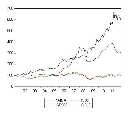 Perry Sadorsky's blog: Sustainable Investing vs Wine and Gold