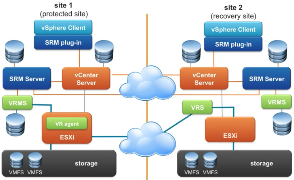 srm video 5: storage replication – part 2 (vsphere replication)