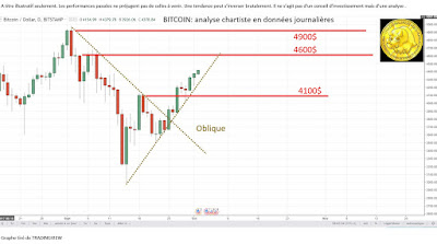 Analyse technique BITCOIN [02/10/2017]