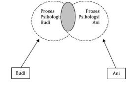 Memahami Individu Dalam Komunikasi Antar Pribadi - Tataran Psikologis Komunikasi