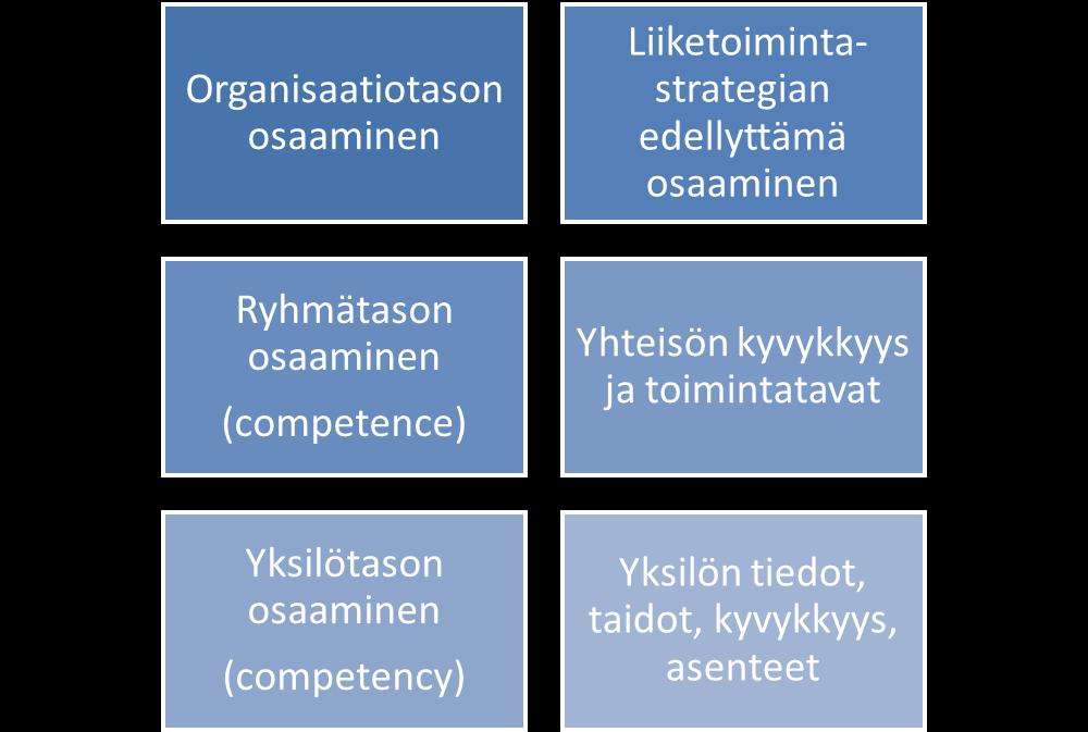 Ykk Pohjois-Pohjanmaa: Osaamisen johtaminen