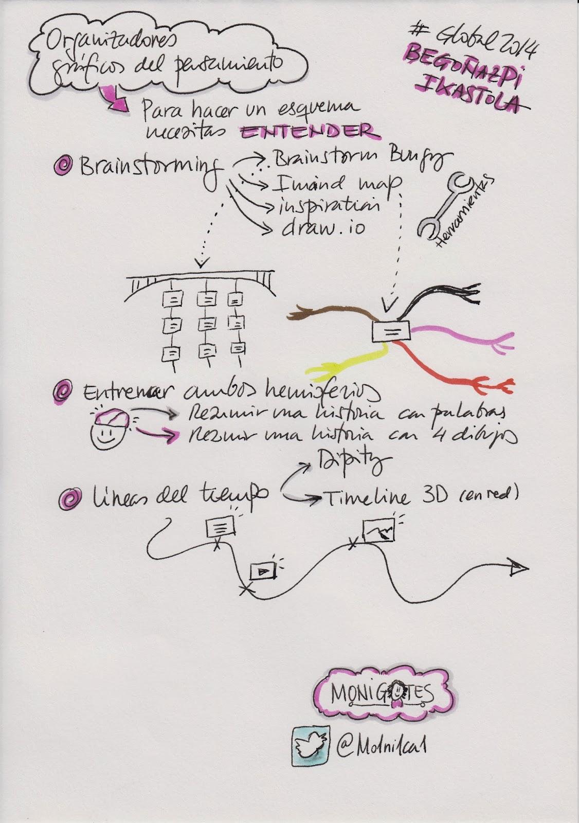 Global Innovation Day 2014 Begoñazpi 2 sketchnote