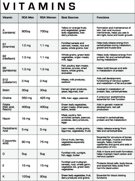 vitamin deficiency chart: General knowledge and inspirations vitamins functions