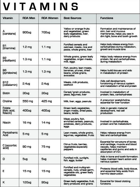 Vitamin deficiency symptoms chart heart impulsar co
