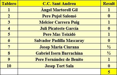 Equipo C.C. Sant Andreu 1ª Categoría B en 1962