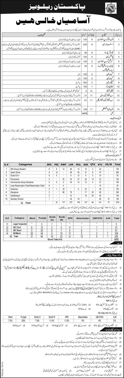 Pakistan Railways Jobs through NTS Test | Download PPSC FPSC