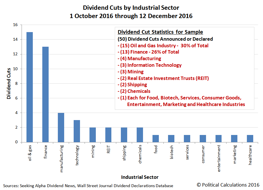 U.S. Dividend Cuts by Industrial Sector, 1 October 2016 through 12 December 2016
